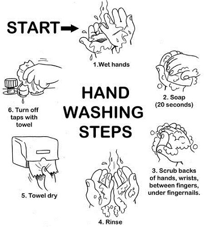 CNA Skills - Washings Hands